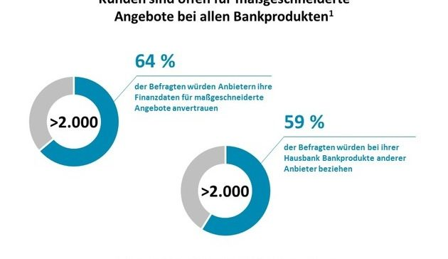 Multibanking läutet Revolution im Bankgeschäft ein