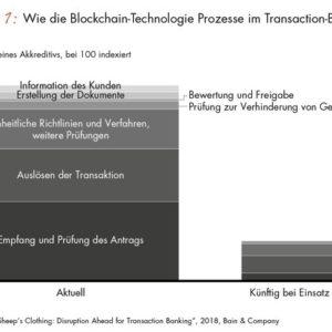 Bain-Studie zur Zukunft des Bankgeschäfts