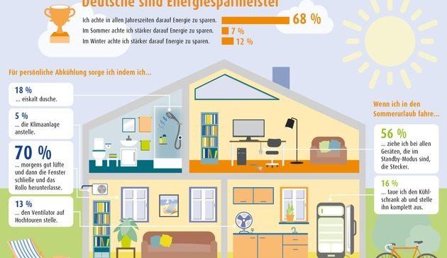 Deutsche Haushalte sind wahre Energiesparmeister